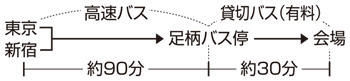東名ハイウェイバスの利用